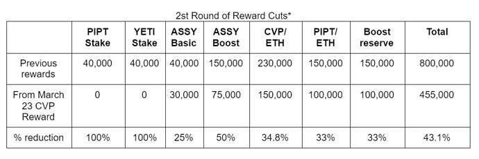 2nd Round of Reward Cuts