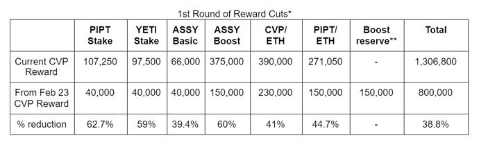 1st Round of Reward Cuts